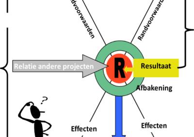 Begeleiding Project Start Up Gemeente Aa en Hunze